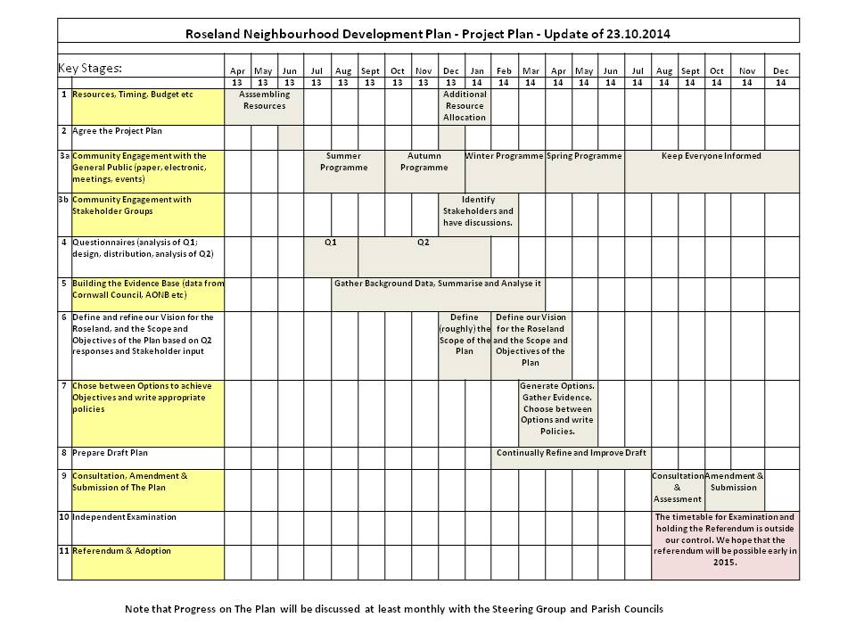 Project plan the roseland plan for Project activity plan template